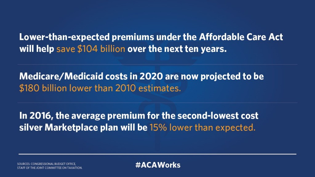 estimate numbers on aca