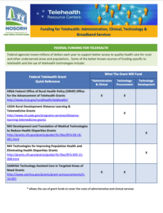 Funding for Telehealth: Administration, Clinical, Technology & Broadband Services